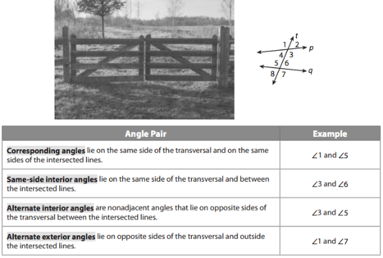 Note the kinds of angles formed by 2 lines p and q, and transversal t. This diagram is also in your text (p. 175).