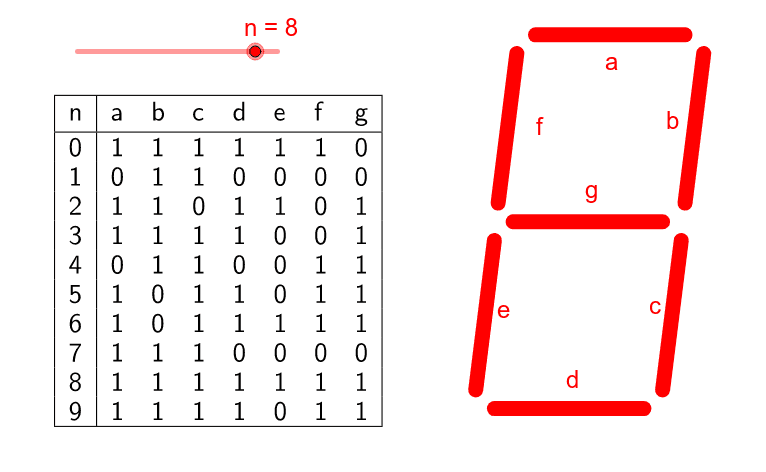 Transcodage (décimal ---> code 7 segments)
