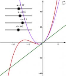 3. gradspolynomium koefficienter
