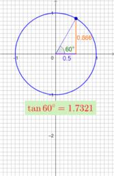 Deriving graph of y = tan x