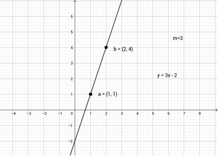 Showing vertical straight line