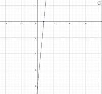 Calcula los coeficientes de la recta.