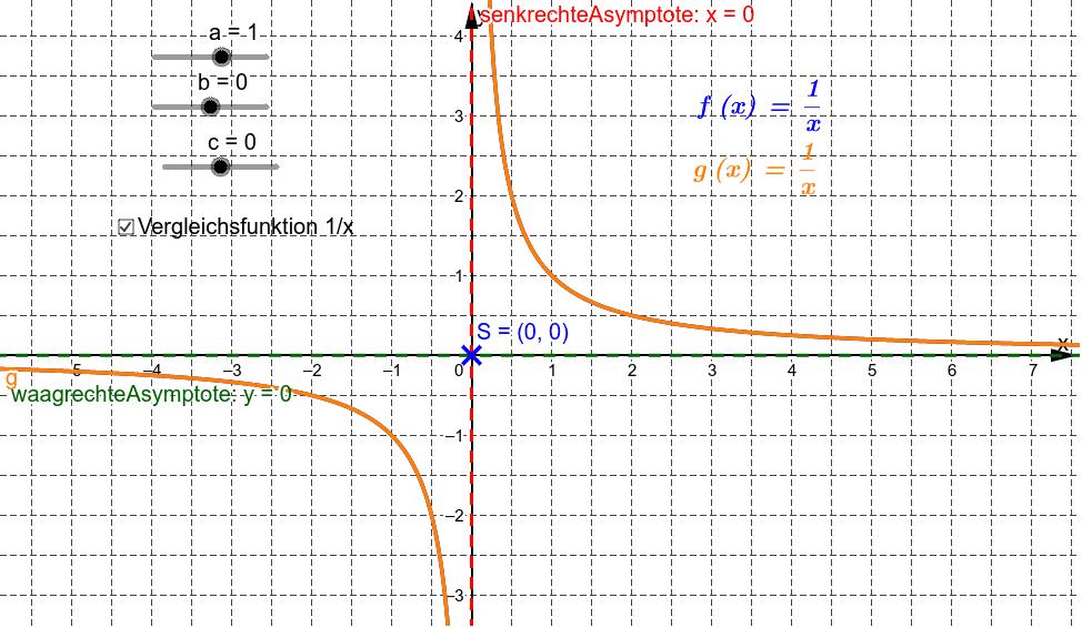 Bewege die Schieberegler a, b und c und beobachte die Veränderungen des Funktionsgraphen und der Asymptoten.