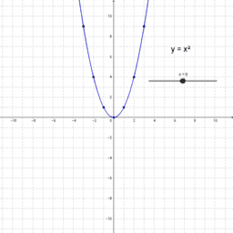 Quadratische Funkionen