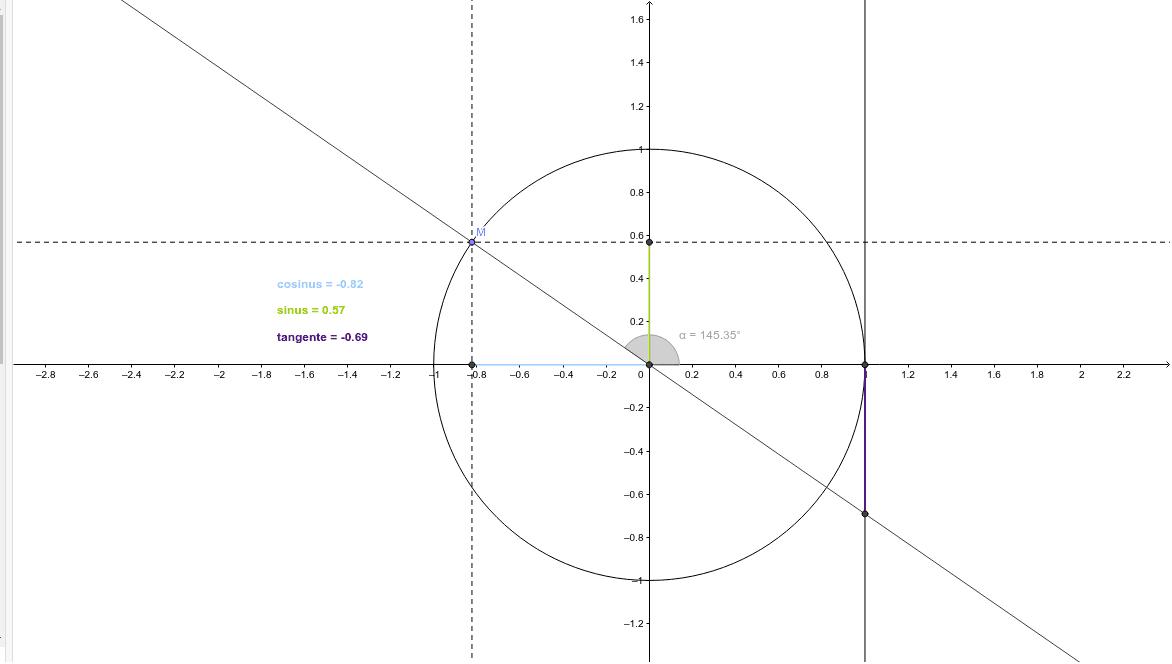 """Cercle trigonométrique Tapez """"Entrée"""" pour démarrer l'activité"""