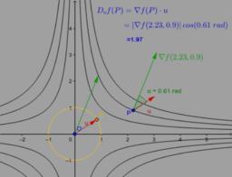 Derivada Direcional e o Gradiente: Interpretação Geométrica