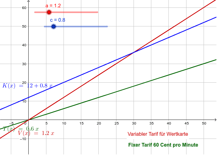 Tarif mit Grundgebühr und Tarif mit variablen Minutenkosten