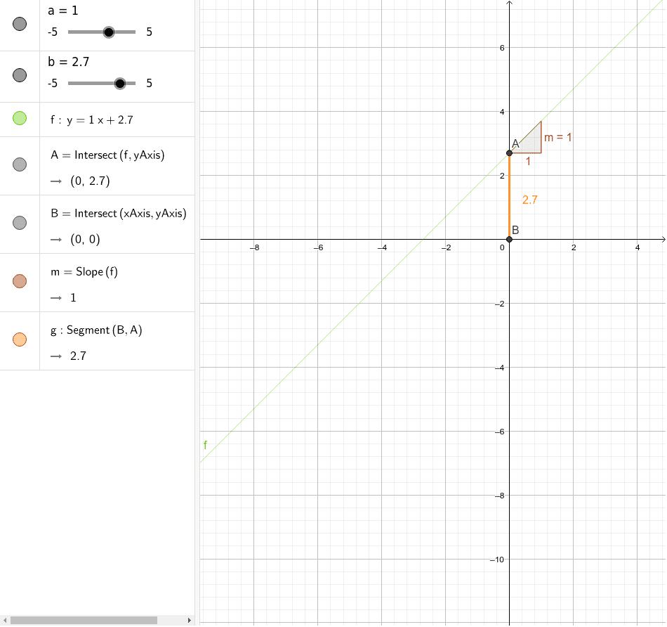 Canvia els valors d'a i b i observa què passa en el gràfic i en la fòrmula de la funció