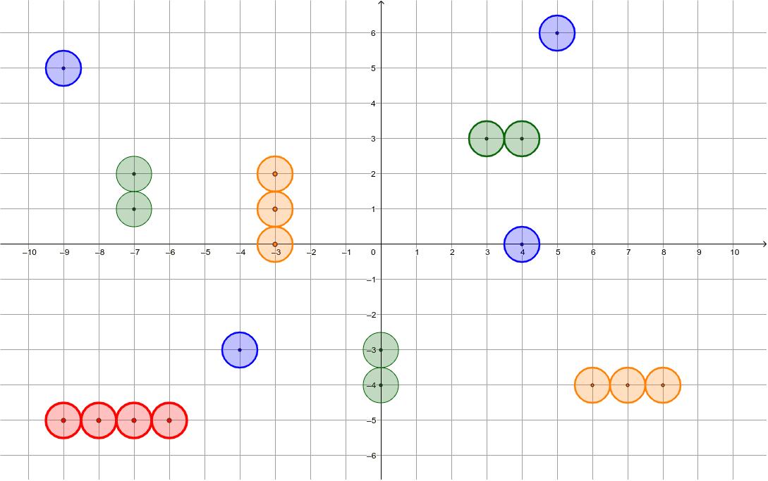 Al comenzar la partida, pulsa en los barcos y desplázalos a la posición que tú quieras. Las coordenadas de los centros de las circunferencias tienen  que ser números enteros. Presiona Intro para comenzar la actividad