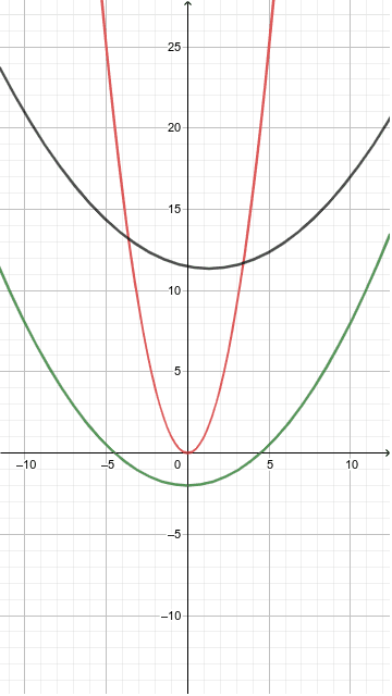 Move any parabola until it superpose to another, to observe that they are similar.