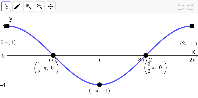 One period of the parent cosine function y = cos x. Note the graph starts at a peak and ends at a peak.  Press Enter to start activity