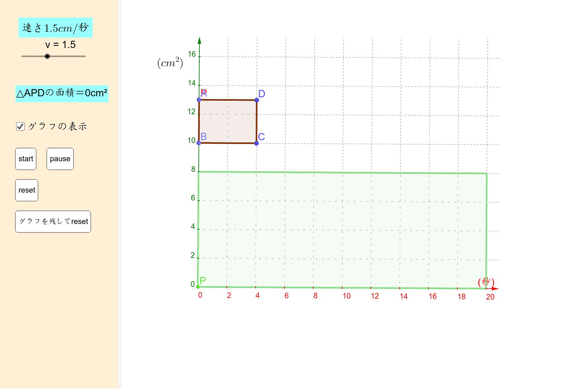 AB=3cm, BC=4cmの長方形ABCDで,点PはAを出発して毎秒2cmでA→B→C→Dと進む。 出発からx秒後の△APDの面積をycm2とする。解説は https://youtu.be/A8Wag8Ld8Y8 ワークシートを始めるにはEnter キーを押してください。