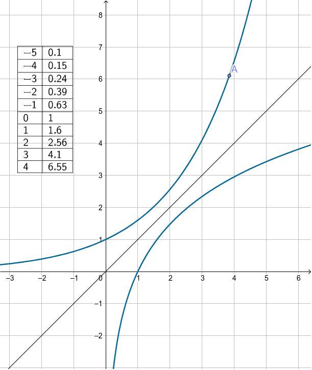 Logarithmusfunktion durch Spiegelung der Exponentialfunktion