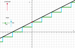 Copy of Slope and y-intercept
