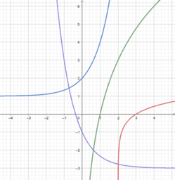 Writing Equations to Match Graphs