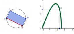 Gráfico de funções sem lei