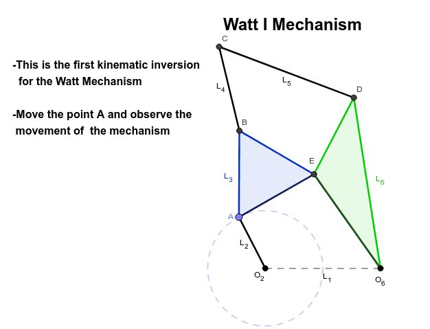 Observe the 3 different kinematic inversions of the Watt 6 bar Mechanism. The point E links the triangles (Blue and Green).