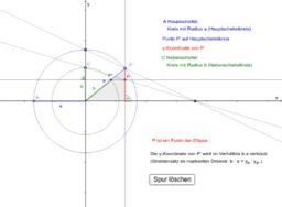 Die Affinität zwischen Kreis und Ellipse