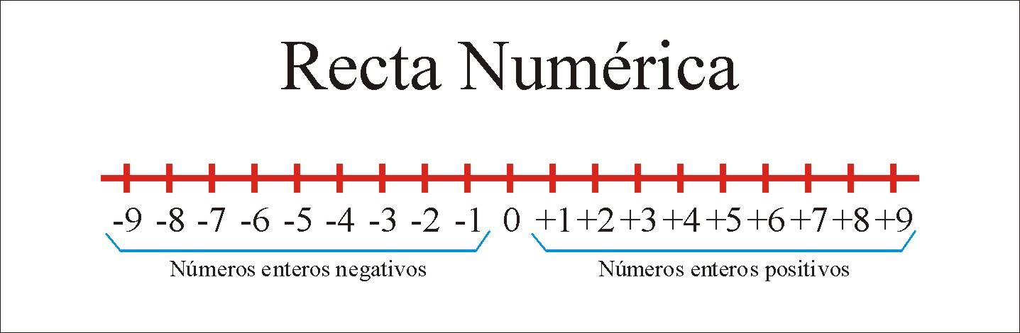 recta númerica