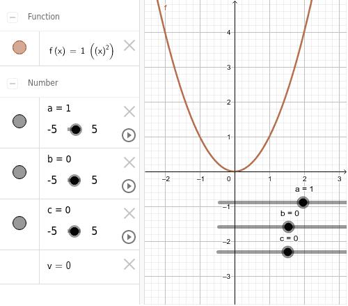 Volem estudiar quines transformacions tenen lloc en una funció al canviar els valors dels paràmetres a, b i c.