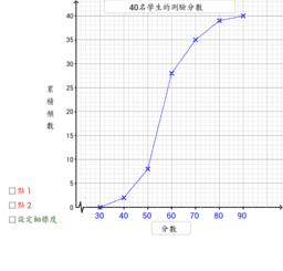 累積頻數多邊形的應用