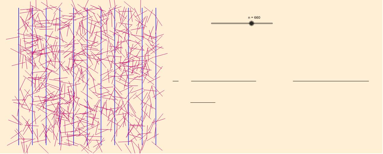 La Aguja de Buffon- Laplace para líneas separadas a distancia 1 y agujas de tamaño 1.  Presiona Intro para comenzar la actividad