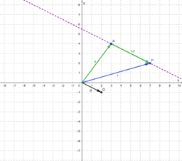 Vector equation of a line (2D)