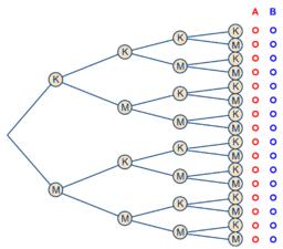 Wageningse Methode H22 §7 extra opgave havo8/vwo7