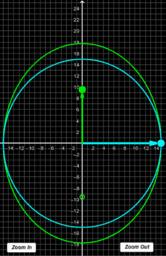 Circles & ellipses in the {radius, eccentricity} plane