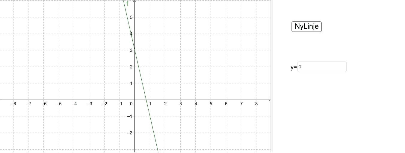 Arbeidsarket viser grafen til en lineær funksjon. Øv deg på å finne likningen som beskriver den rette linja.