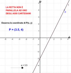 Equazione di una retta non parallela agli assi