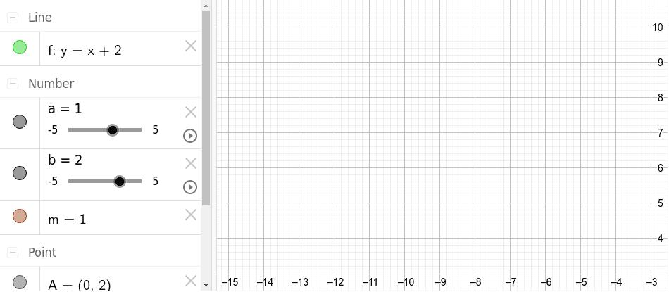 """Modifica el valor dels paràmetres """"a"""" i """"b"""", i observa què li passa a la recta i als seus paràmetres."""