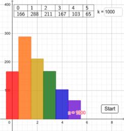Verteilung der Würfeldifferenzen - Balkendiagramme