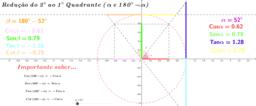 Redução do 2º ao 1º Quadrante entre 180 - alpha e alpha