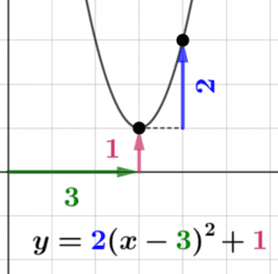 Transforming Quadratic Function Graphs