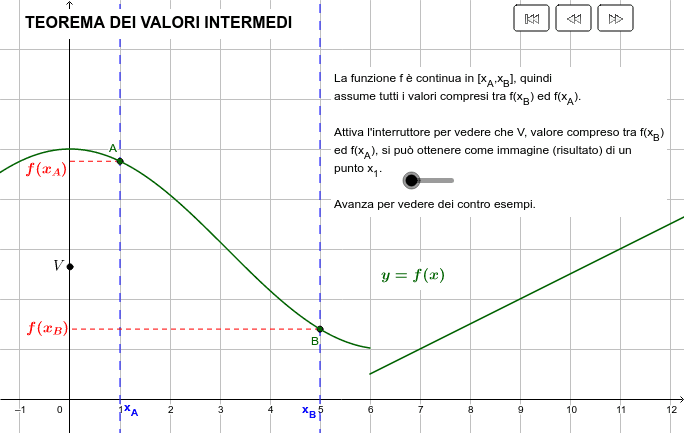 Teorema Dei Valori Intermedi.Teoremi Sulle Funzioni Continue Geogebra