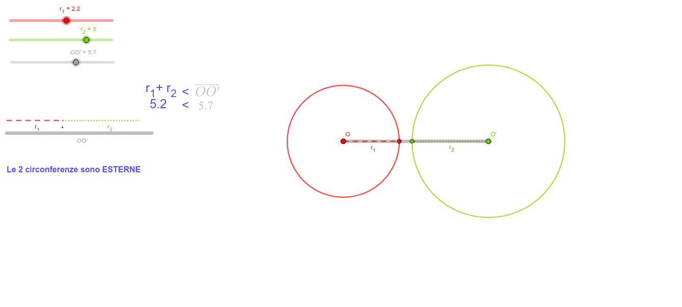 Due circonferenze nel piano possono assumere posizione diverse l'una rispetto all'altra. Interagisci con la seguente animazione, variando le lunghezze dei raggi o le distanze tra i centri di ciascuna, per scoprire le proprietà delle loro posizioni recipro Premi Invio per avviare l'attività