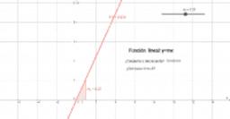 Actividades en Geogebra de funciones elementales para 3º ESO
