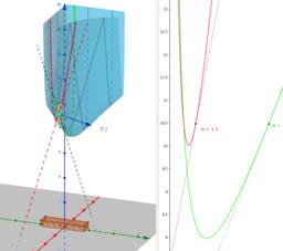 Optimització de funcions de dues variables