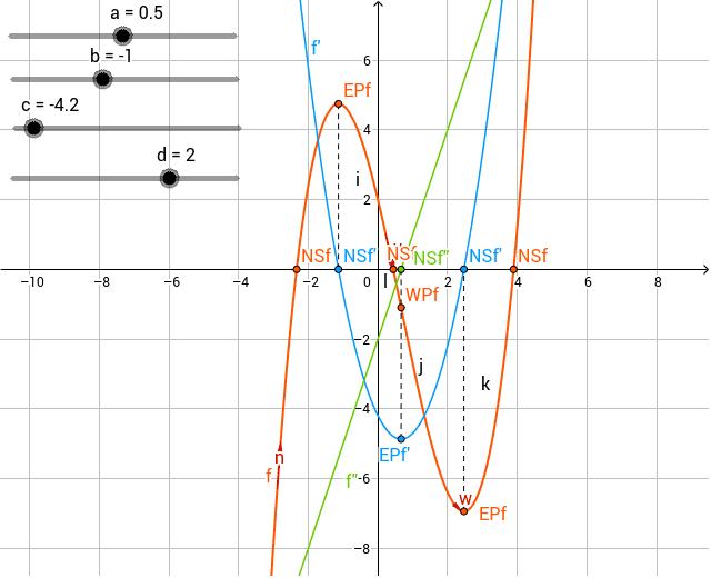 Kurvendiskusion (Diskusija krive)