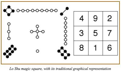 Magic Squares: 洛書