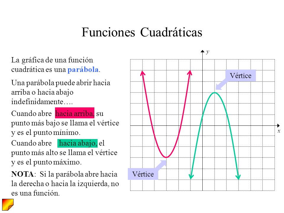 [img width=631,height=473]https://slideplayer.es/slide/1634277/6/images/2/Funciones+Cuadr%C3%A1ticas.jpg[/img]