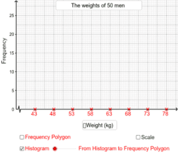 From Histograms to Frequency Polygons