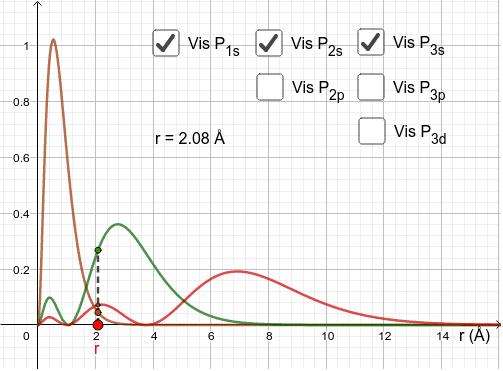 Radial fordelingsfunktion for s-, p- og d-orbitaler for H Tryk Enter for at starte aktiviteten
