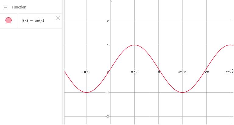 Tehtävä 3.5.2 : Trigonometrisen funktion kuvaaja, radiaanit