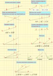 Найпростіші геометричні фігури та їх властивості