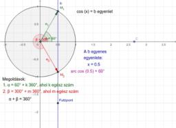 Trigonometrikus alapegyenlet cos(x)=b