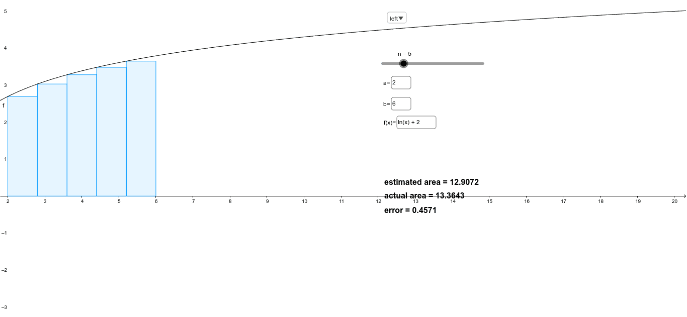 Type the function you wish to investigate in the f(x) box, then input lower limit a and upper b. n is the number of strips or rectangles. Press Enter to start activity