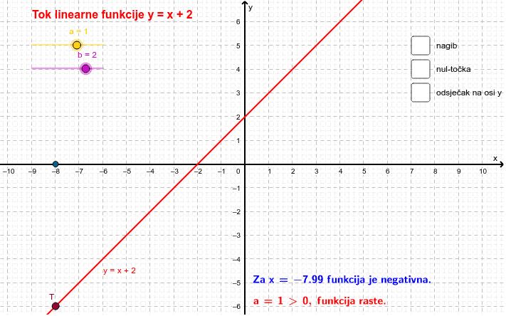 tijek linearne funkcije Pritisnite Enter kako bi pokrenuli aktivnost