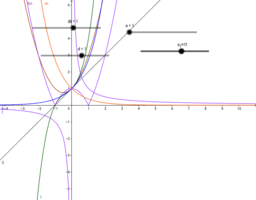 3.12 Gráficos de Funciones